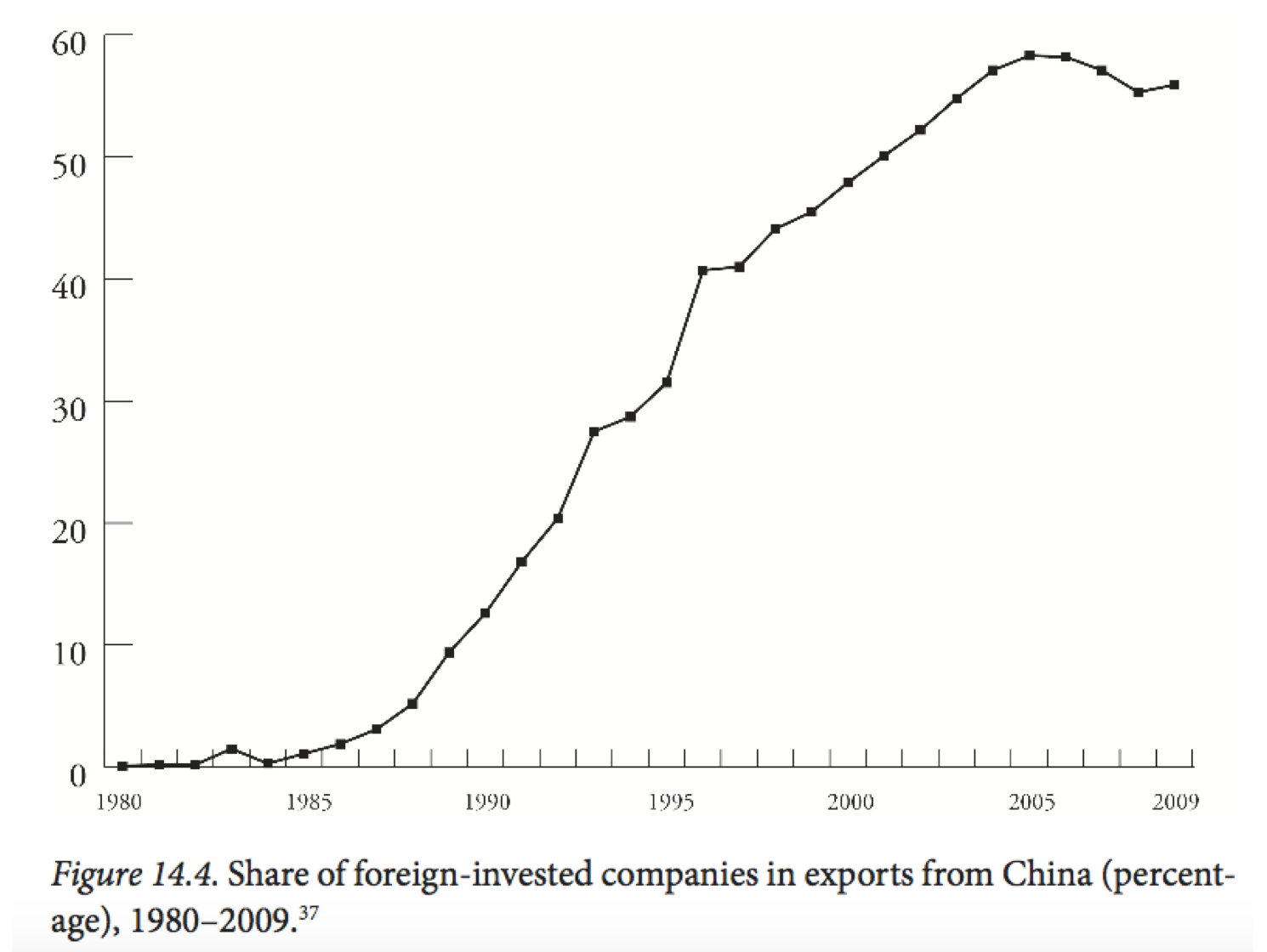 Data from Investment Promotion Agency, China's Ministry of Commerce, in Tang et al., 'Foreign', 35.